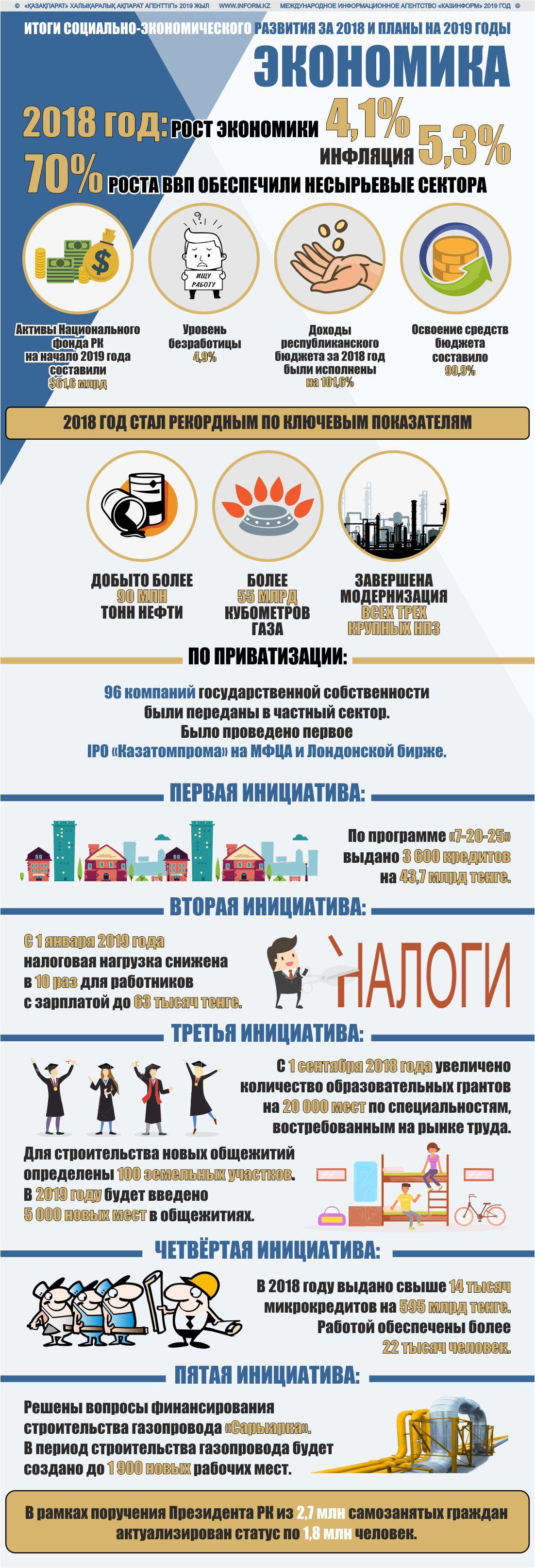 Итоги социально-экономического развития за 2018 и планы на 2019 годы. Экономика