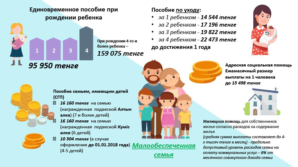Пособия для малообеспеченных семей
