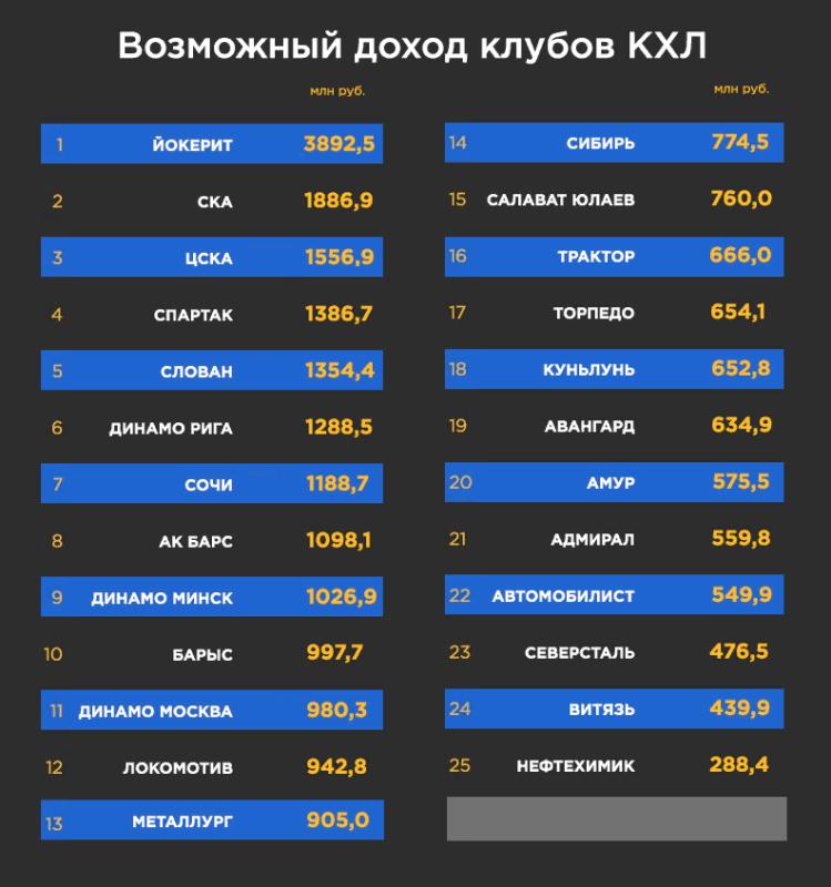 «Барыс» зарабатывает на болельщиках свыше 5 млрд тенге