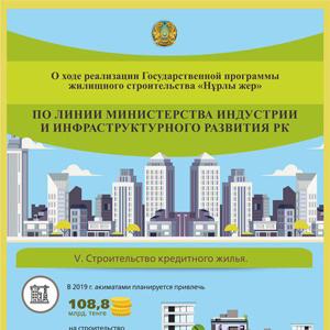 Реализация жилищной программы «Нұрлы Жер» по линии Министерства индустрии и новых технологий РК