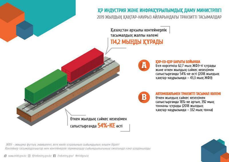 第一季度过境哈萨克斯坦集装箱运量增长54%