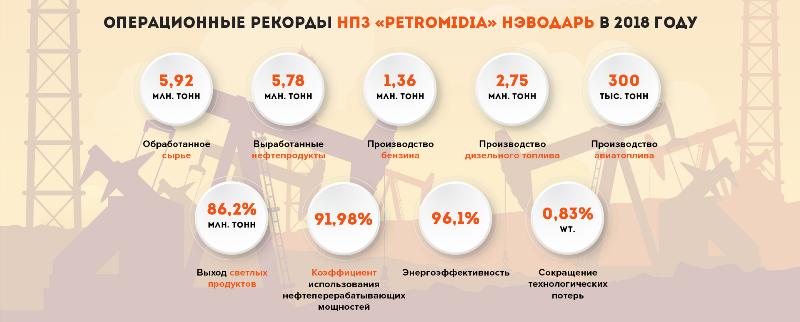 Казахстанский НПЗ в Румынии переходит на «автопилот»