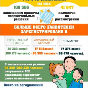 Адресная социальная помощь