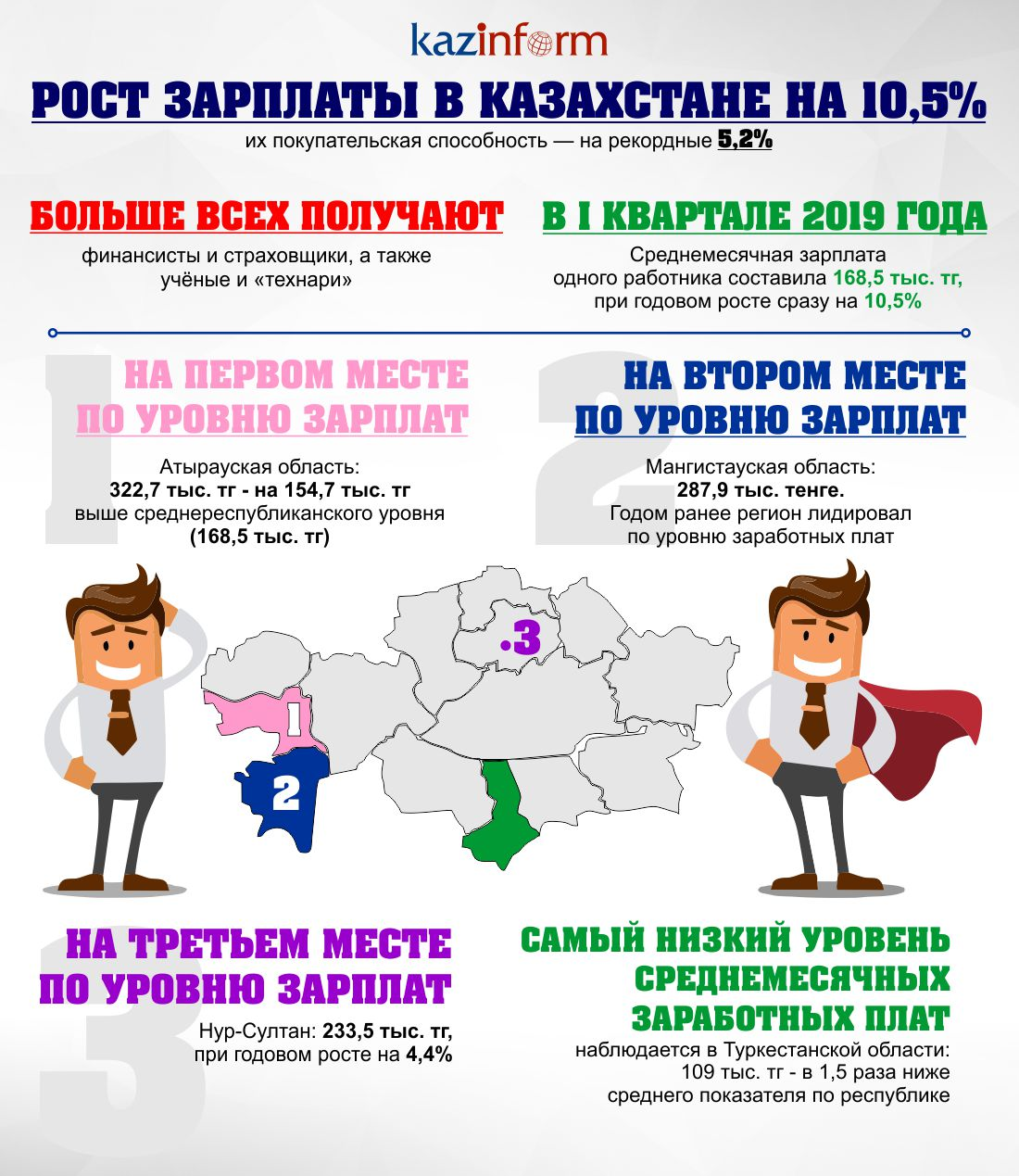 Зарплаты в Казахстане выросли на 10,5%