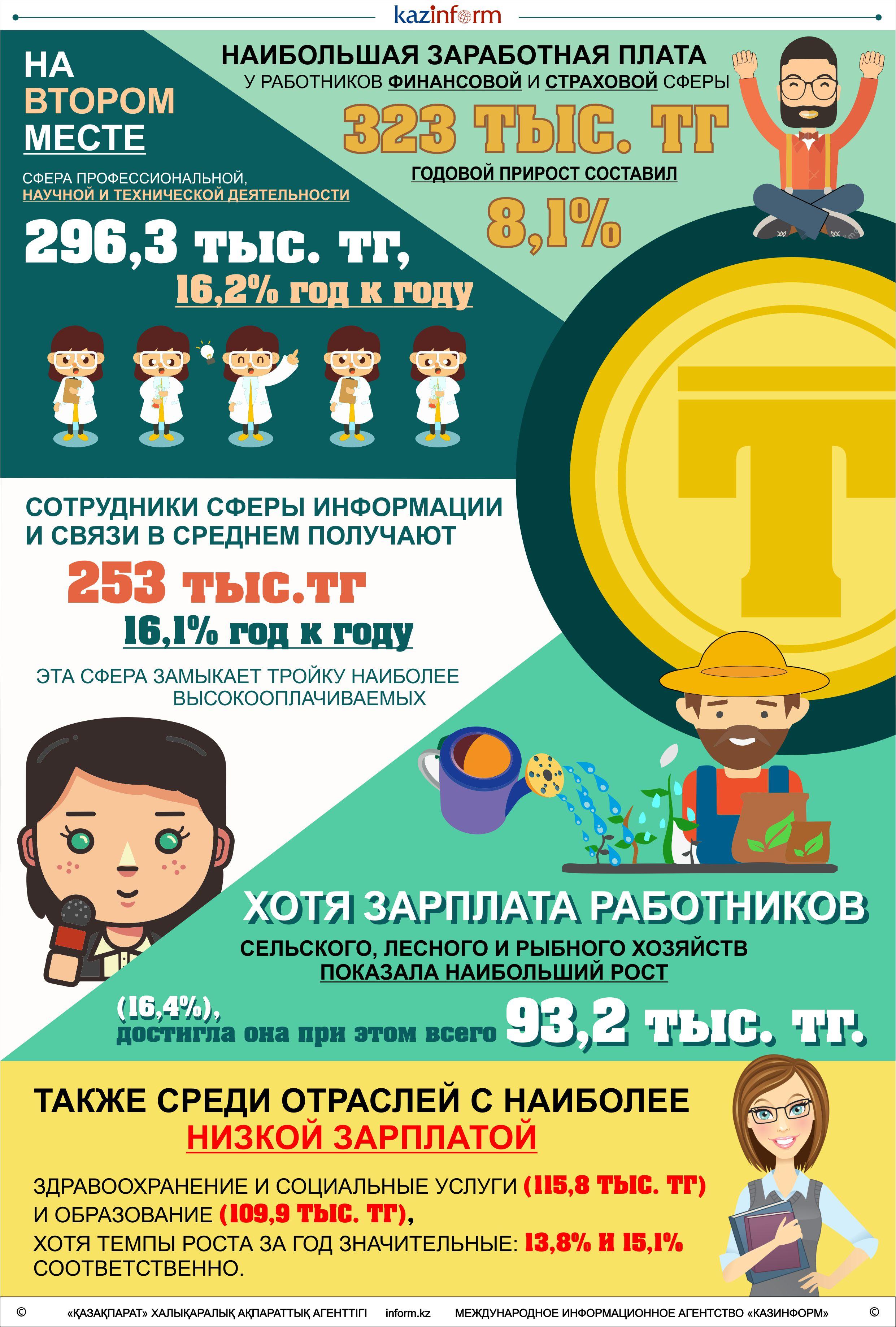 Самая большая зарплата в Казахстане у работников финансовой и страховой сфер