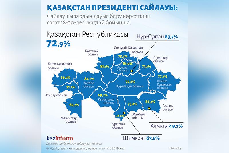 72.9%的哈萨克斯坦选民完成投票