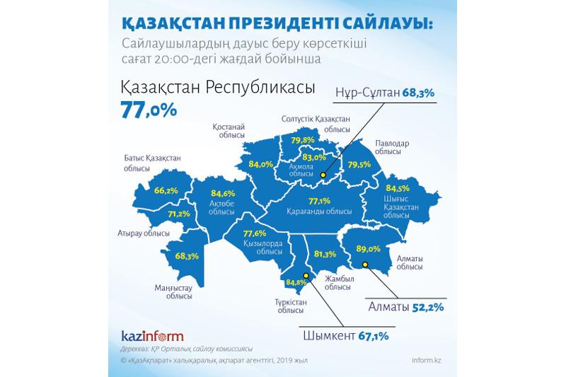 77%的哈萨克斯坦选民完成投票