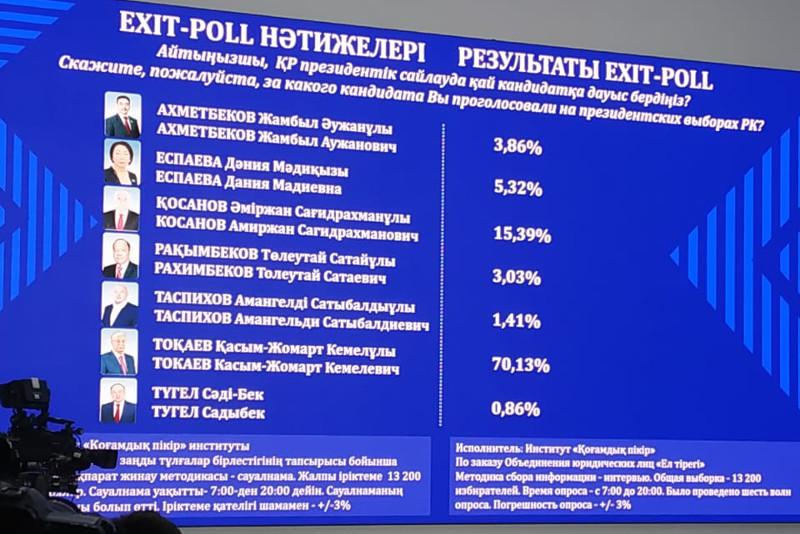 总统选举民意调查:托卡耶夫支持率领先