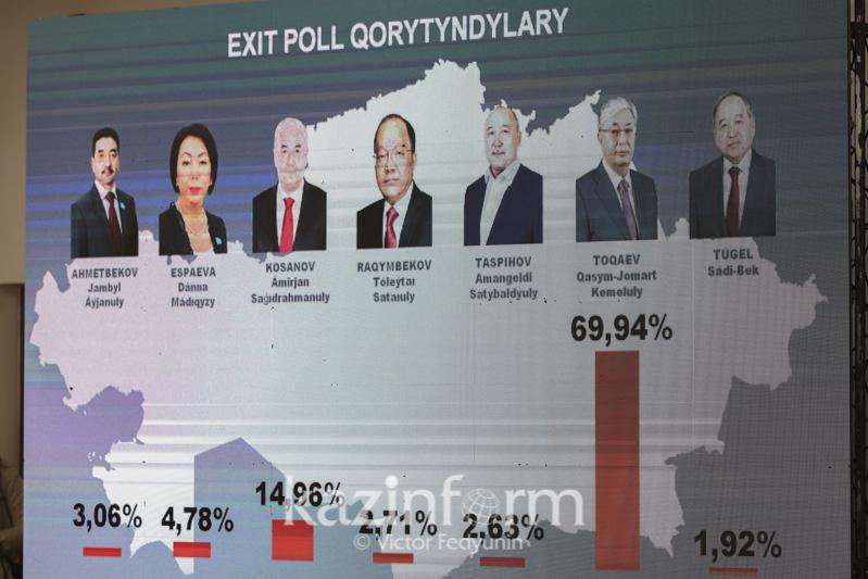 Қасым-Жомарт Тоқаев ең көп дауыс жинады - Еxit poll