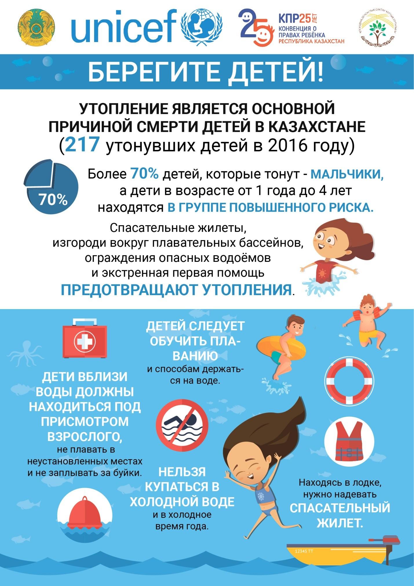 Национальный центр общественного здравохранения: как обезопасить детей  от  утопления в летний период?