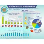 Иностранные инвестиции в Казахстане