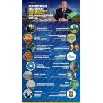 Исторические свершения независимого Казахстана под руководством Елбасы