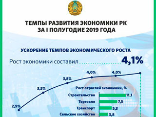 Темпы развития экономики РК за I полугодие 2019 года