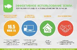 Эффективное использование земли. Поручения Президента РК Касым-Жомарта Токаева