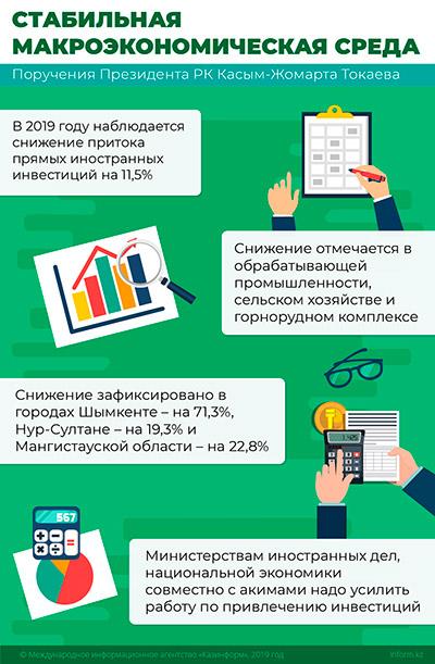 Стабильная макроэкономическая среда. Поручения Президента РК Касым-Жомарта Токаева