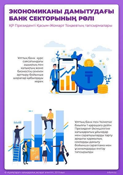 Экономиканы дамытудағы банк секторының рөлі. ҚР Президенті Қасым-Жомарт Тоқаевтың тапсырмалары