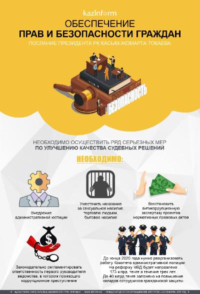 Обеспечение прав и безопасность граждан. Послание Президента РК Касым-Жомарта Токаева