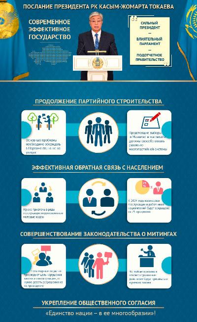 Cовременное эффективное государство. Послание Президента РК Касым-Жомарта Токаева