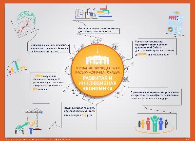 Развитая и инклюзивная экономика. Послание Президента РК Касым-Жомарта Токаева