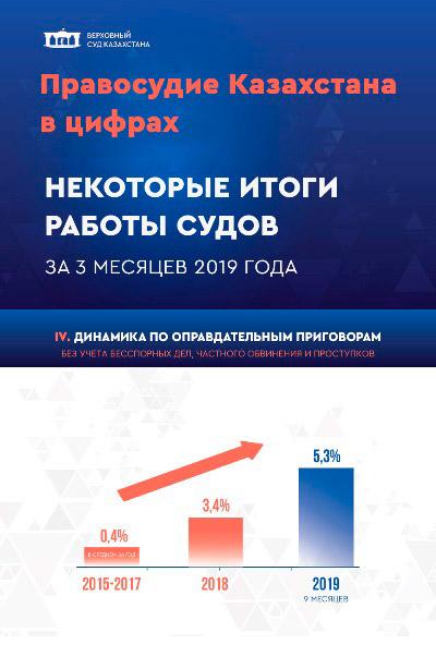 Правосудие Казахстана в цифрах. Некоторые итоги работы судов
