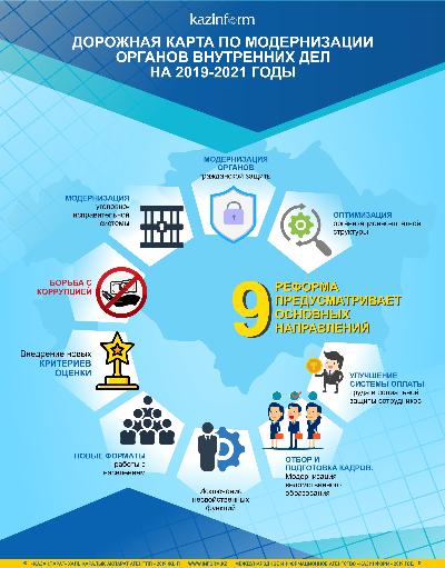 Дорожная карта по модернизации органов внутренних дел на 2019-2021 годы