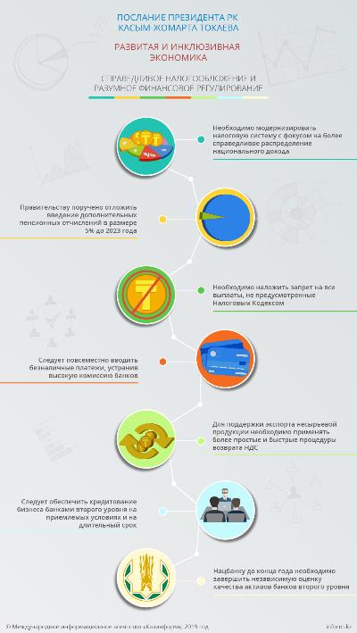 Послание Президента РК Касым-Жомарта Токаева. Справедливое налогообложение и разумное финансовое регулирование