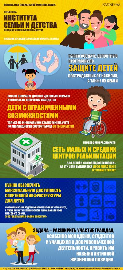 Послание Президента РК Касым-Жомарта Токаева. Поддержка института семьи и детства, создание инклюзивного общества