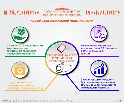 Послание Президента РК Касым-Жомарта Токаева. Обеспечение качества и доступности медицинских услуг