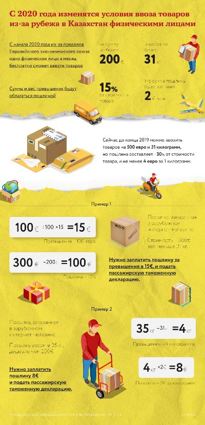 С 2020 года изменятся условия ввоза товаров из-за рубежа в Казахстан физическими лицами