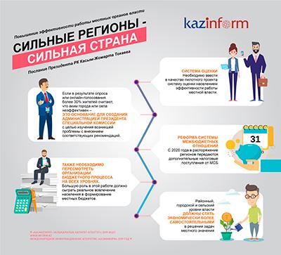 Послание Президента РК Касым-Жомарта Токаева. Повышение эффективности работы местных органов власти