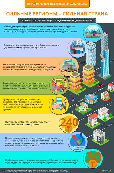 Послание Президента РК Касым-Жомарта Токаева. Управляемая урбанизация и единая жилищная политика