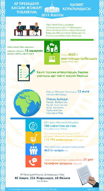 ҚР Президенті Қасым-Жомарт Тоқаевтың 2019 жылғы қызмет қорытындысы