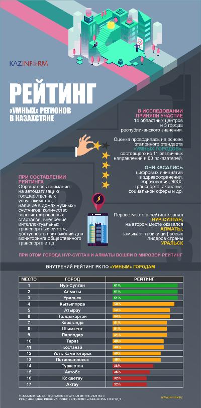 Рейтинг «умных» регионов в Казахстане