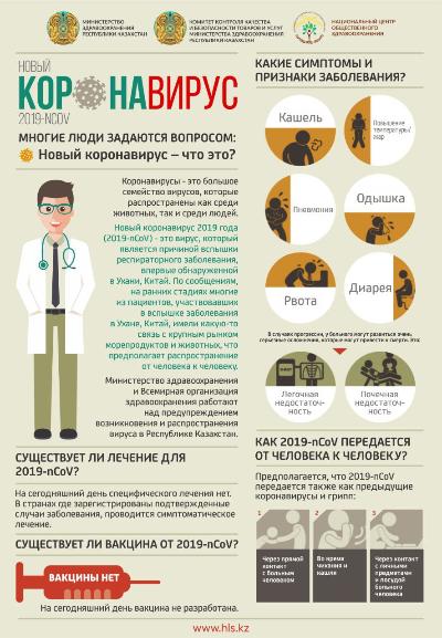 Новый коронавирус. Какие симптомы и признаки заболевания?