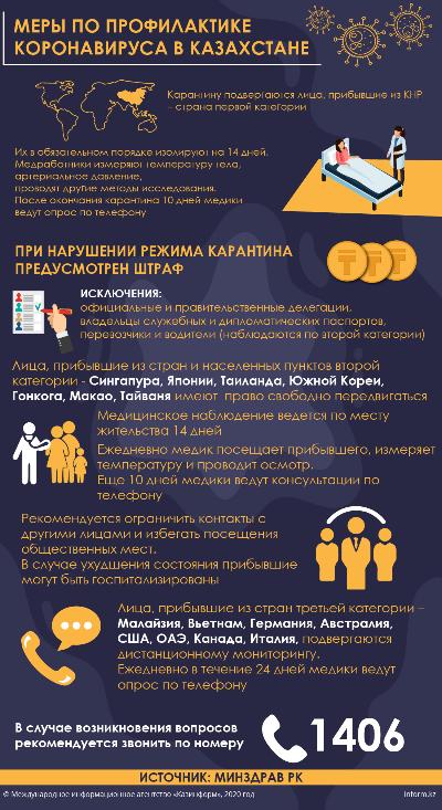 МЕРЫ ПО ПРОФИЛАКТИКЕ КОРОНАВИРУСА В КАЗАХСТАНЕ
