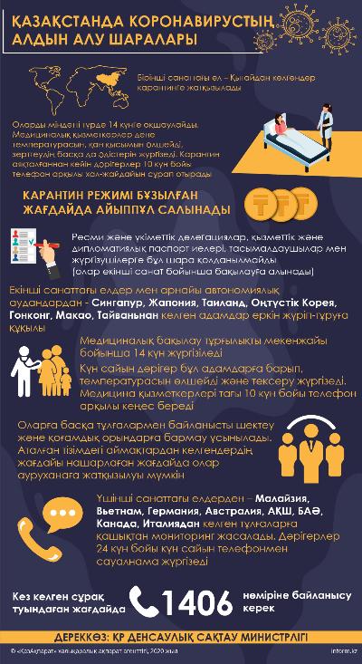 ҚАЗАҚСТАНДА КОРОНАВИРУСТЫҢ АЛДЫН АЛУ ШАРАЛАРЫ