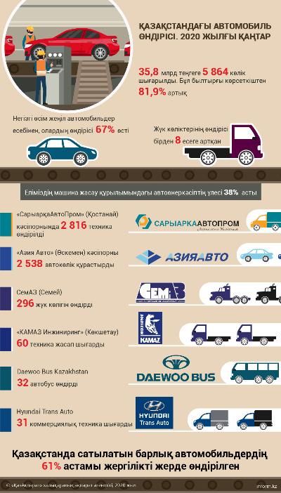 Қазақстандағы автомобиль өндірісі. 2020 жылғы қаңтар