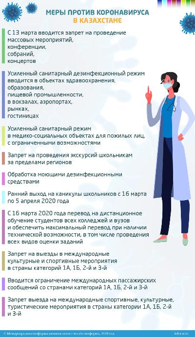 Меры против коронавируса в Казахстане