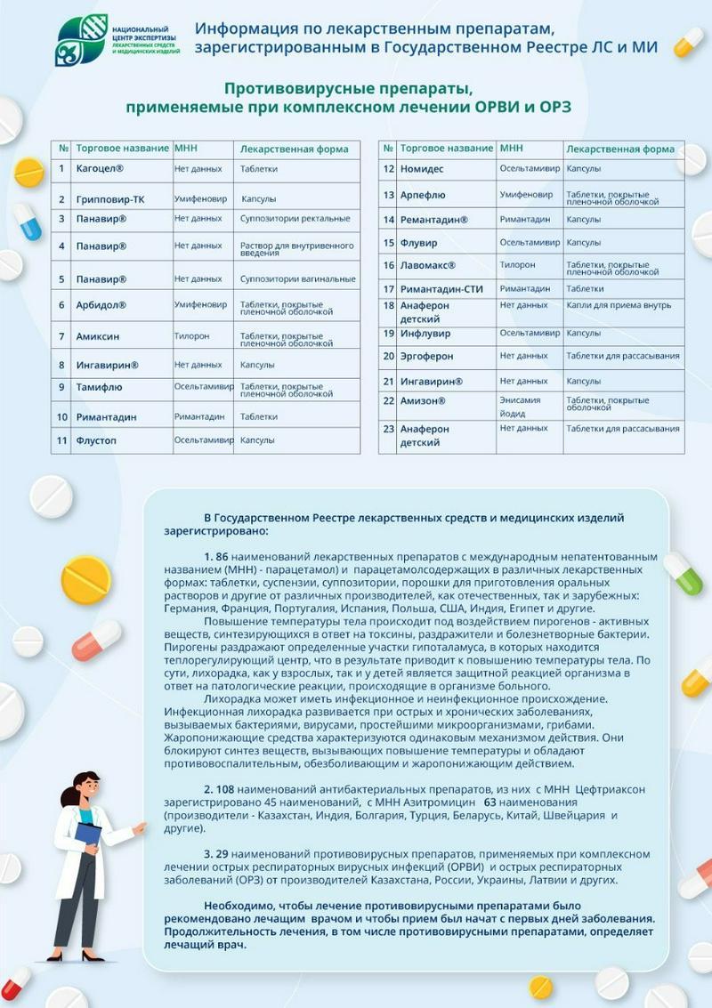 Минздрав дал информацию о жаропонижающих, антибактериальных и противовирусных препаратах