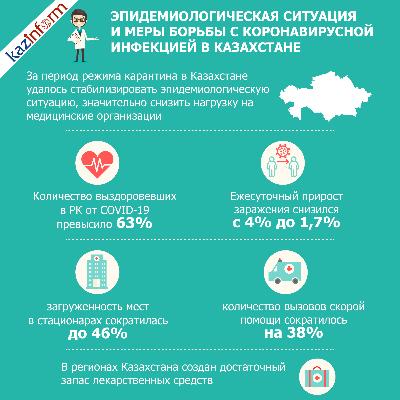 Эпидемиологическая ситуация и меры борьбы с коронавирусной инфекцией в Казахстане
