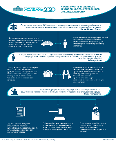 Послание Президента РК-2020. Стабильность уголовного и уголовно-процессуального законодательства