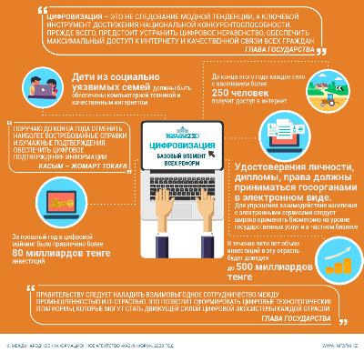 Послание Президента РК-2020. Цифровизация – базовый элемент всех реформ