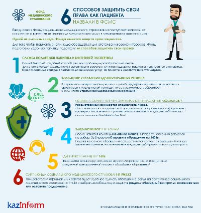 6 способов защитить свои права как пациента, назвали в ФСМС