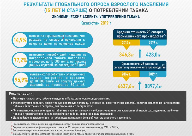 Торговля табачными изделиями в казахстане электронные сигареты айкос купить в новосибирске