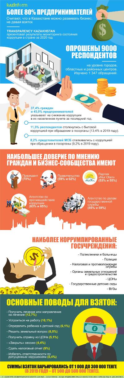 Более 80% предпринимателей считают, что в Казахстане можно развивать бизнес, не давая взяток