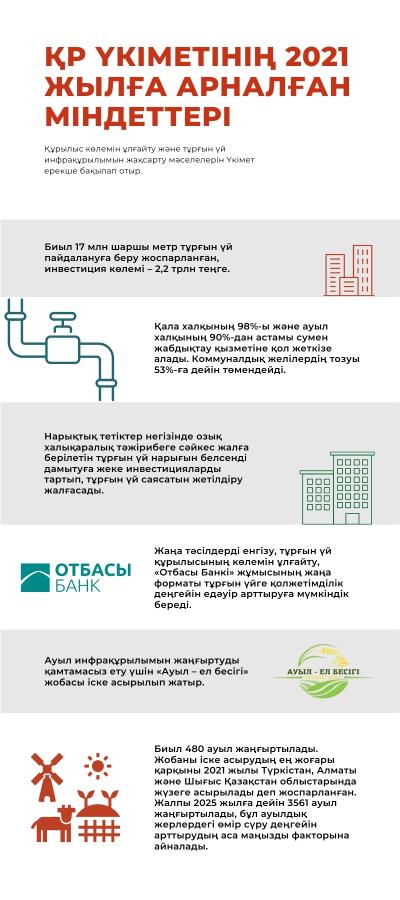 2021 жылға арналған ҚР Үкіметінің міндеттері. Инфографика 3