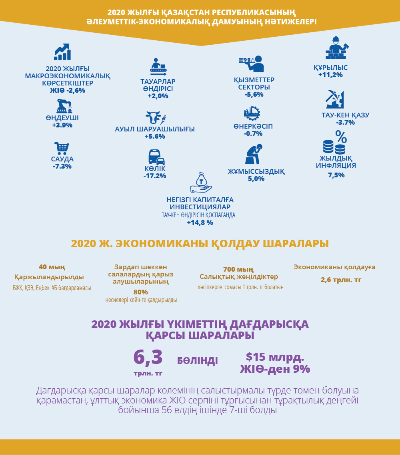 2020 jylǵy Qazaqstan Respýblıkasynyń áleýmettik-ekonomıkalyq damýynyń nátıjeleri
