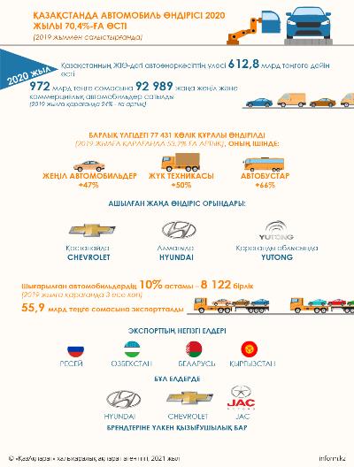 Qazaqstanda avtomobıl óndirisi 2020 jyly 70%-ǵa ósti