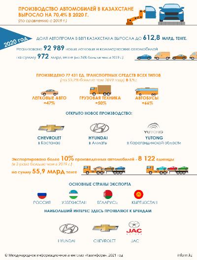 Производство автомобилей в Казахстане выросло на 70% в 2020г.