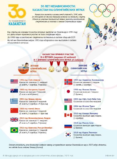 30 лет Независимости. Казахстан на Олимпийских играх